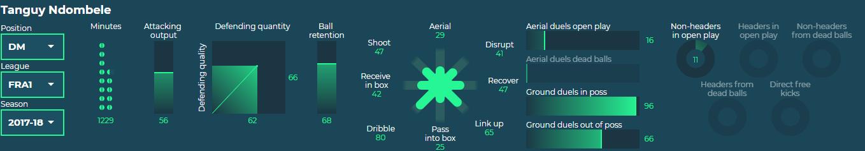 Recruitment Analysis: Lyon Ndombele tactical analysis tactics
