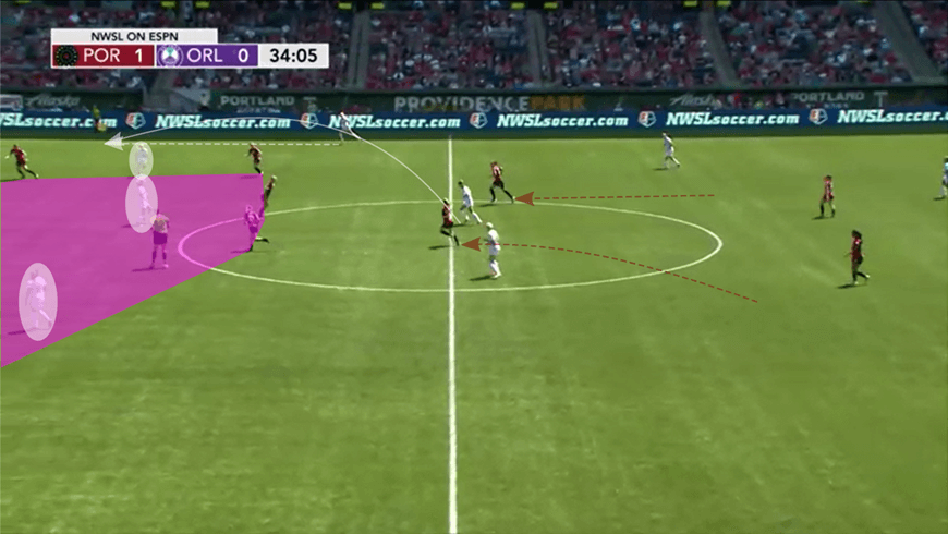 NWSL 2019: Portland Thorns vs Orlando Pride - tactical analysis tactics