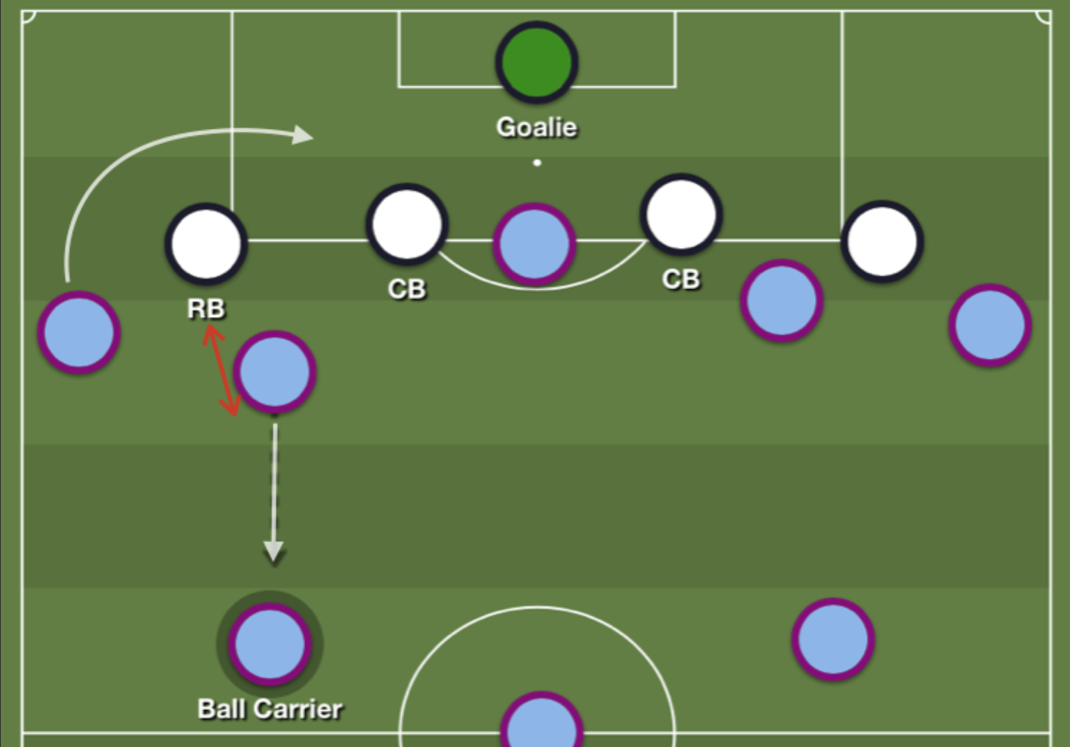 Manchester City 2019/20: Season preview - scout report - tactical analysis tactics