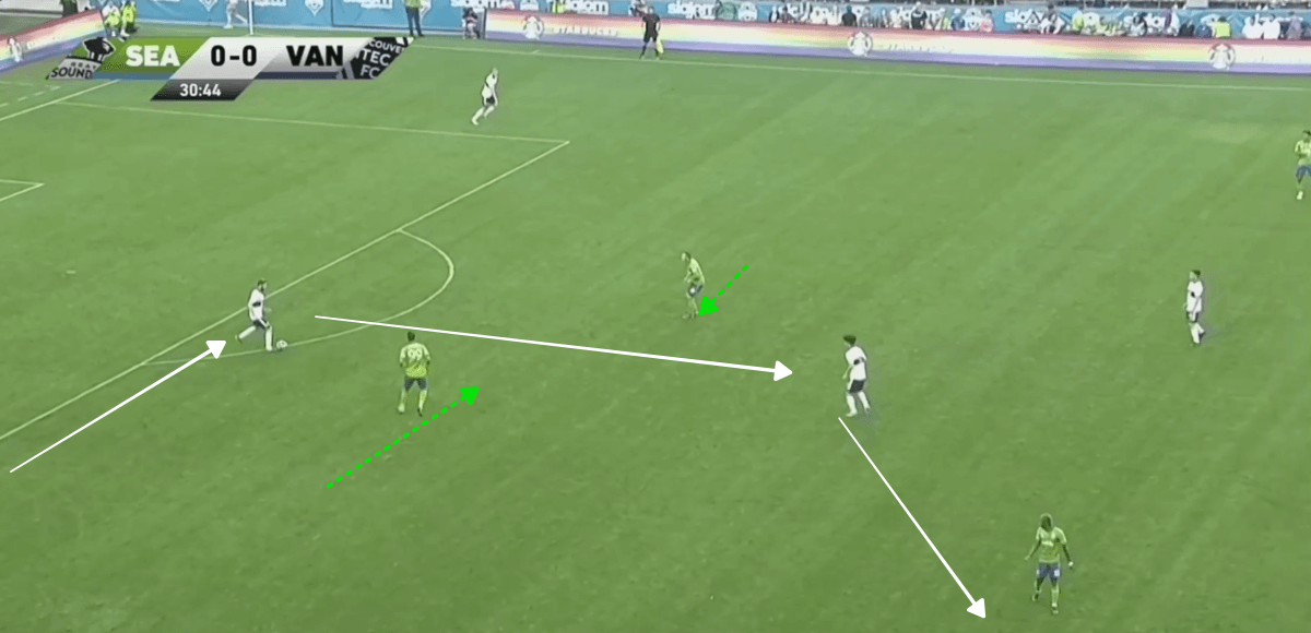 MLS 2019: Seattle Sounders vs Vancouver Whitecaps Tactical Analysis Tactics