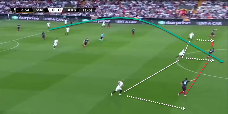Arsenal 2019/20: Season Preview - scout report - tactical analysis tactics