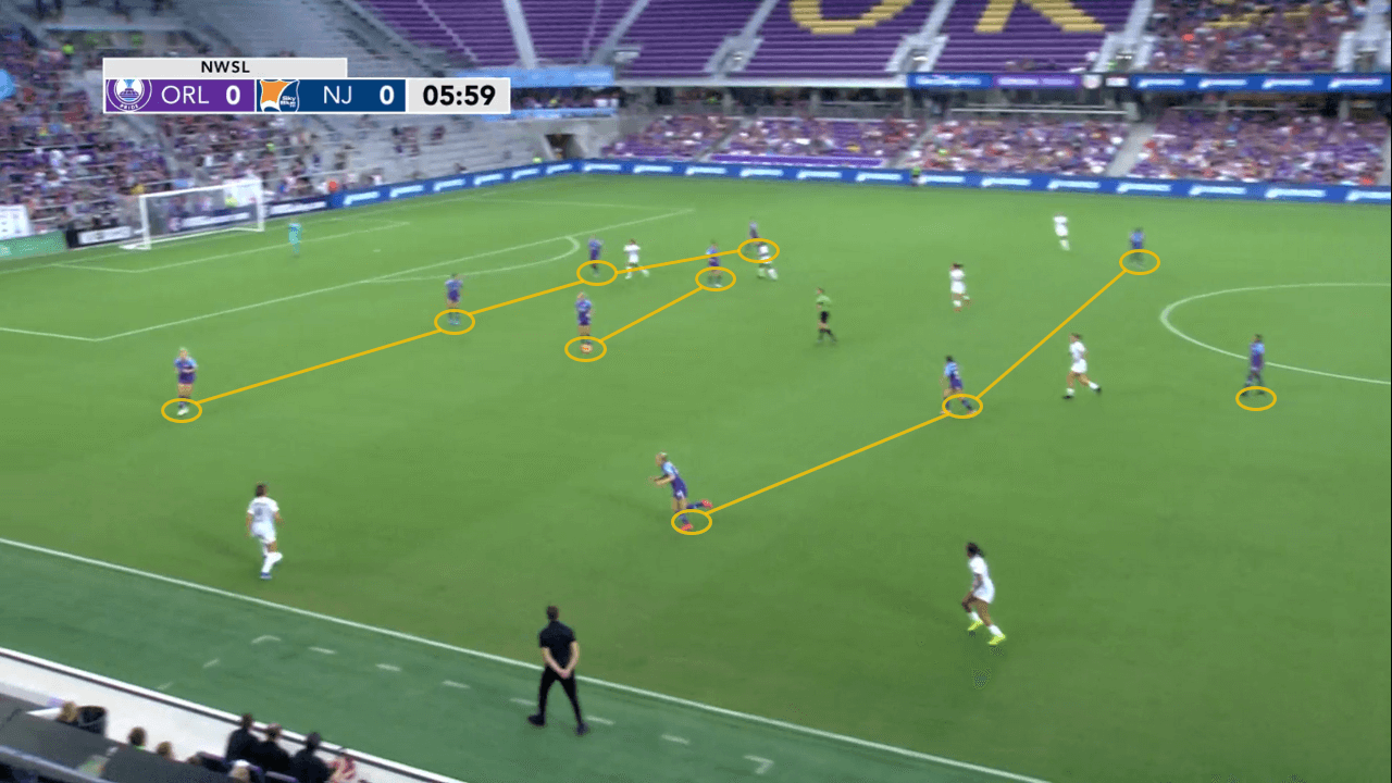 NWSL 2019: Orlando Pride vs Sky Blue FC - tactical analysis tactics