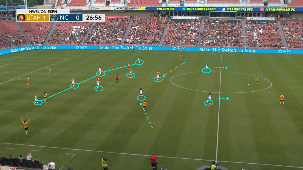 NWSL 2019: Utah Royals FC vs North Carolina Courage - tactical analysis tactics