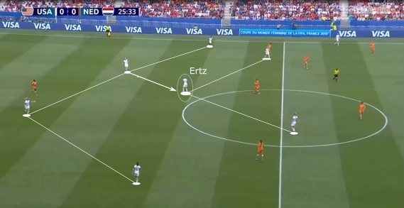 Julie Ertz 2018/19 - scout report- tactical analysis tactics