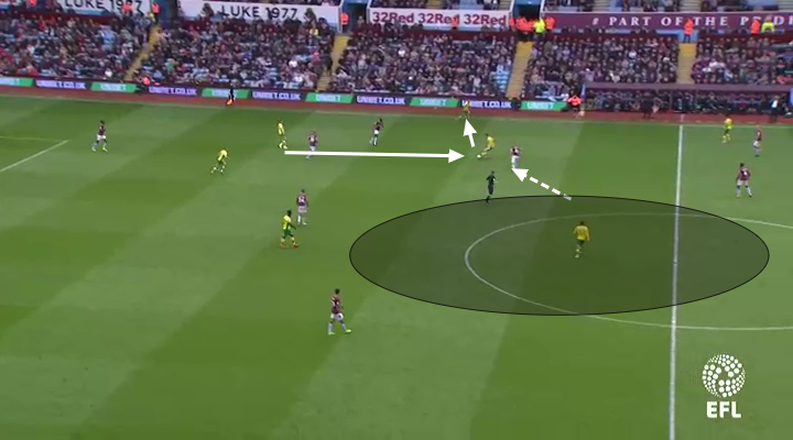 Aston Villa 2019/20: Season preview - scout report - tactical analysis tactics