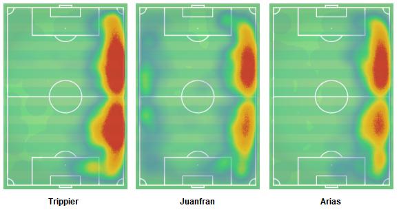 Kieran Trippier 2018/19 - scout report tactical analysis tactics analysis