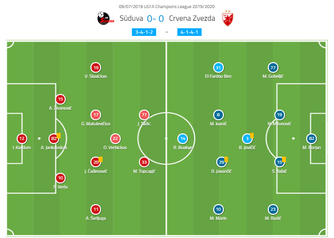 UEFA Champions League 2019/20: Suduva vs Red Star Belgrade - tactical analysis tactics