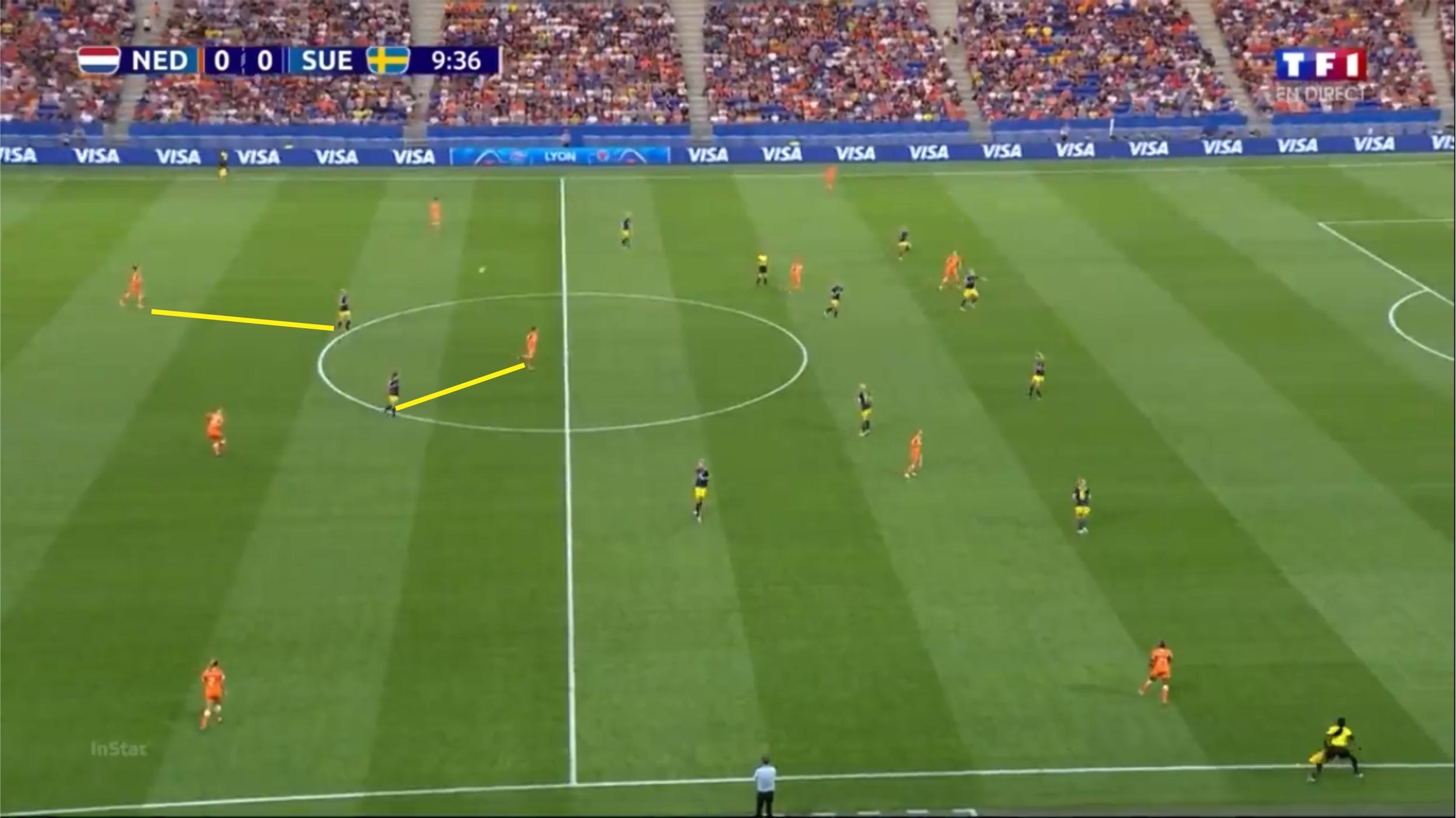 FIFA Women's World Cup 2019: Netherlands vs Sweden - tactical analysis tactics