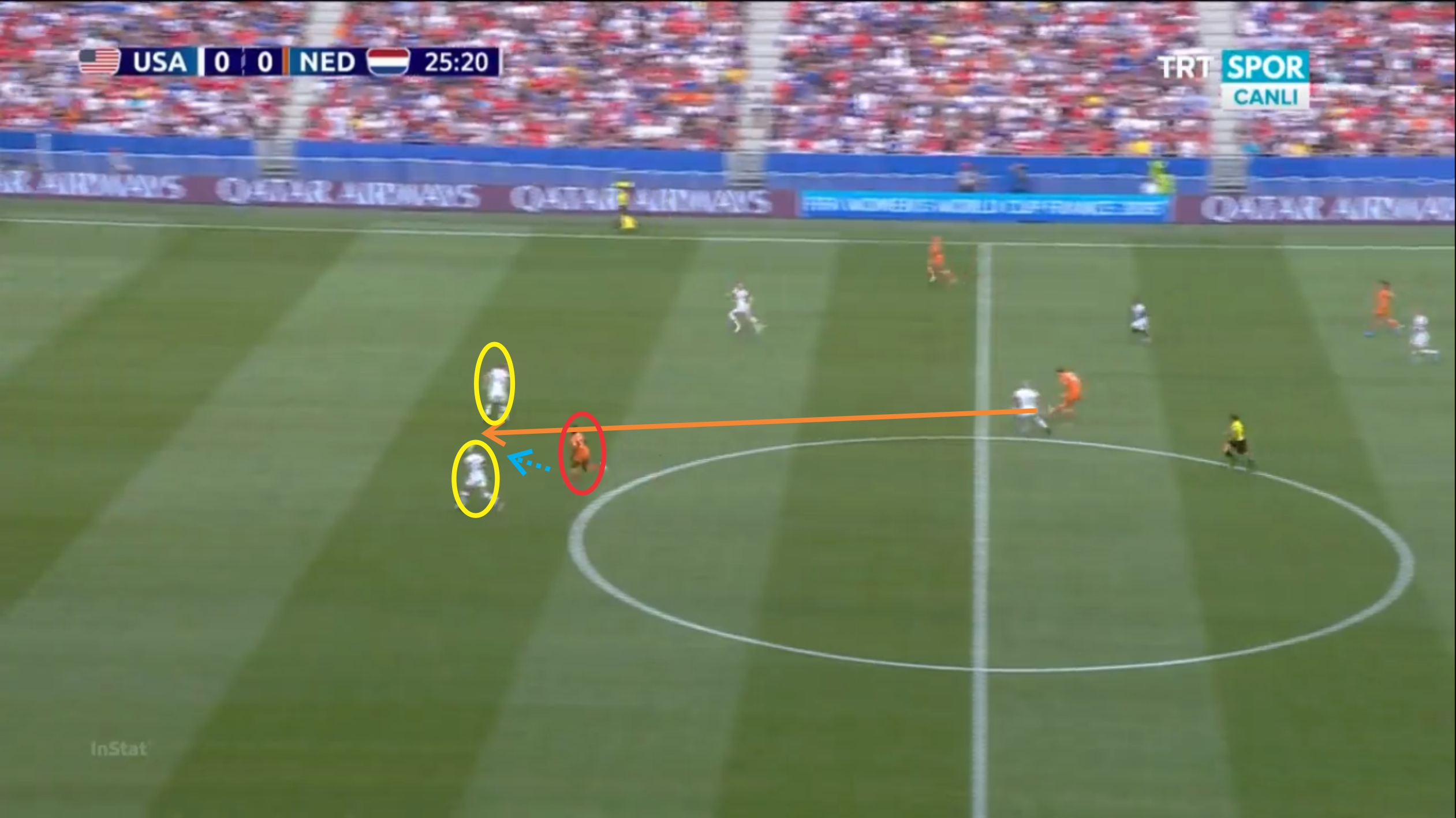 FIFA Women's World Cup 2019: USA vs Netherlands - tactical analysis