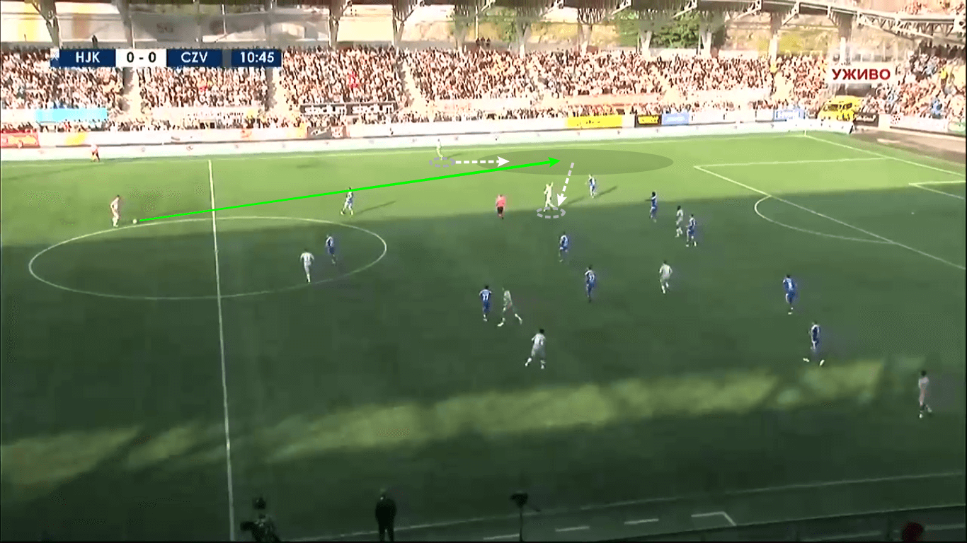 UEFA Champions League 2019/20: HJK Helsinki vs Red Star Belgrade – tactical analysis tactics