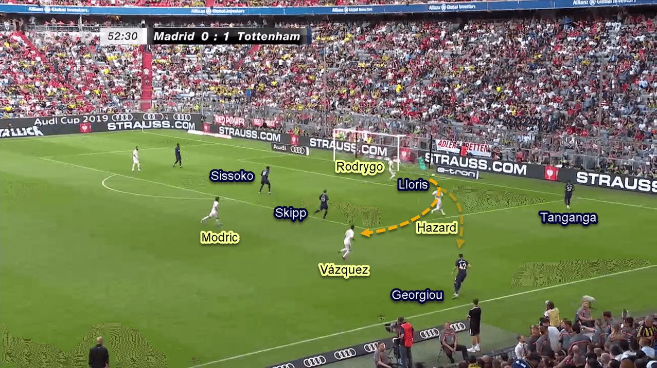 Tottenham 2019/20: Tactical Preview Tactical Analysis Tactics