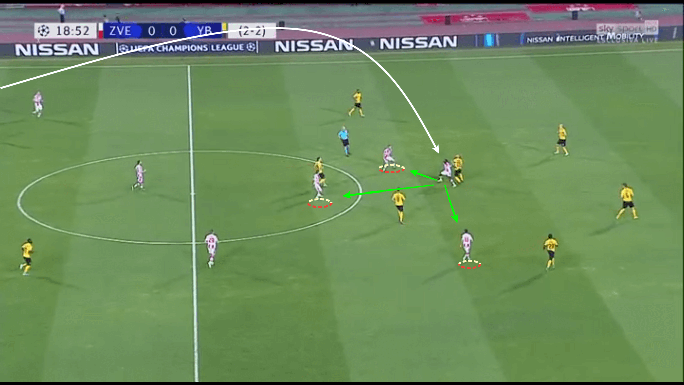 UEFA Champions League 2019/20: Red Star Belgrade vs Young Boys – tactical analysis tactics