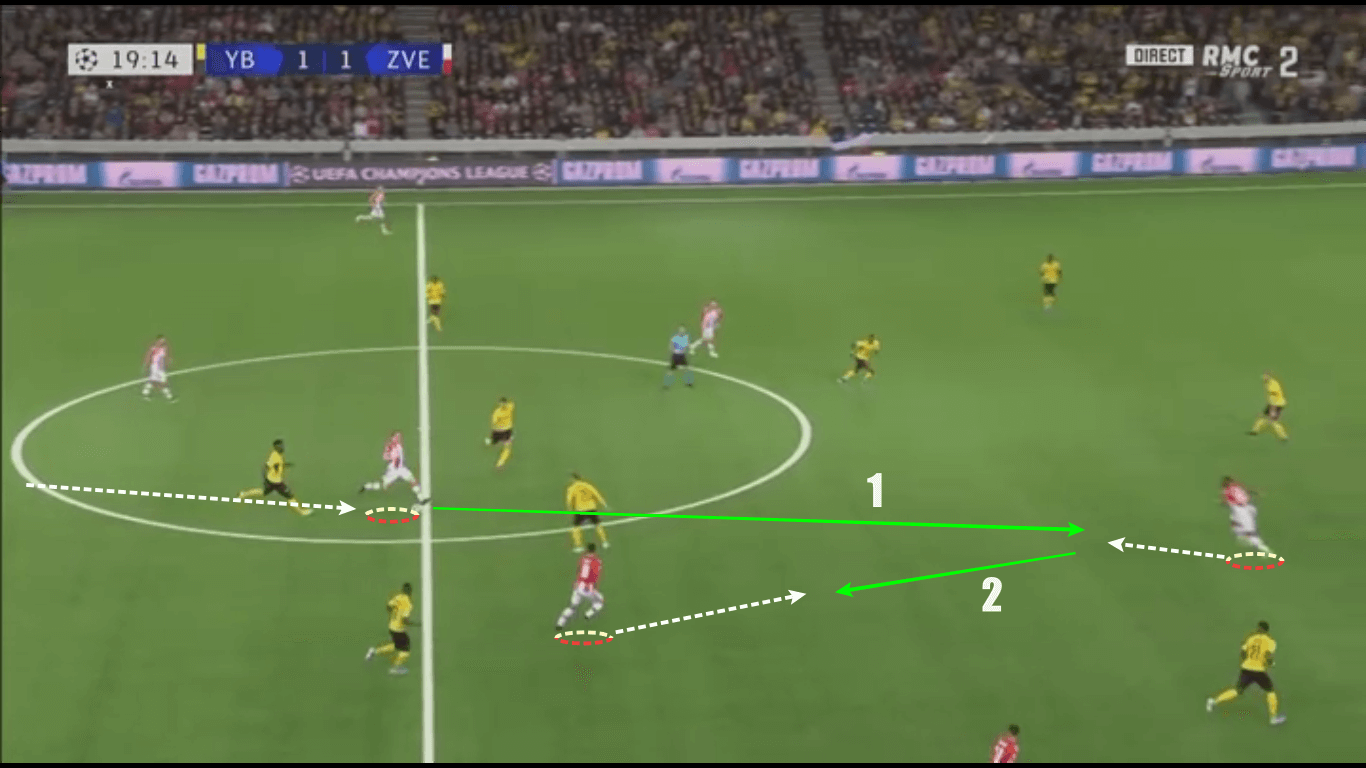 UEFA Champions League 2019/20: Young Boys vs Red Star Belgrade – tactical analysis tactics