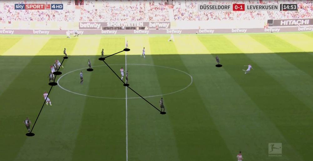 Bundesliga 2019/20: Fortuna Düsseldorf vs Leverkusen - tactical analysis tactics