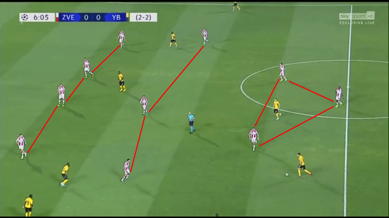 uefa champions league 2019 20 red star belgrade vs young boys tactical analysis red star belgrade vs young boys