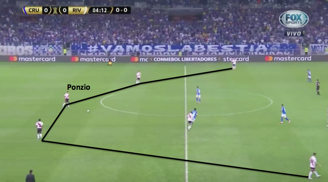 Copa Libertadores 2019: Cruzeiro vs River - tactical analysis tactics