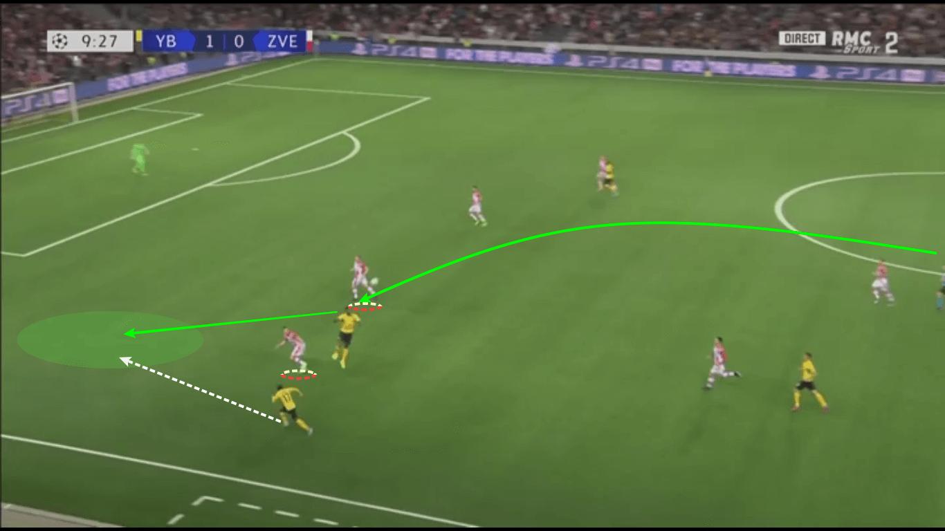 UEFA Champions League 2019/20: Young Boys vs Red Star Belgrade – tactical analysis tactics