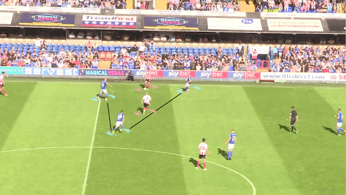 EFL League One 2019/20: Ipswich Town vs Sunderland - Tactical Analysis tactics