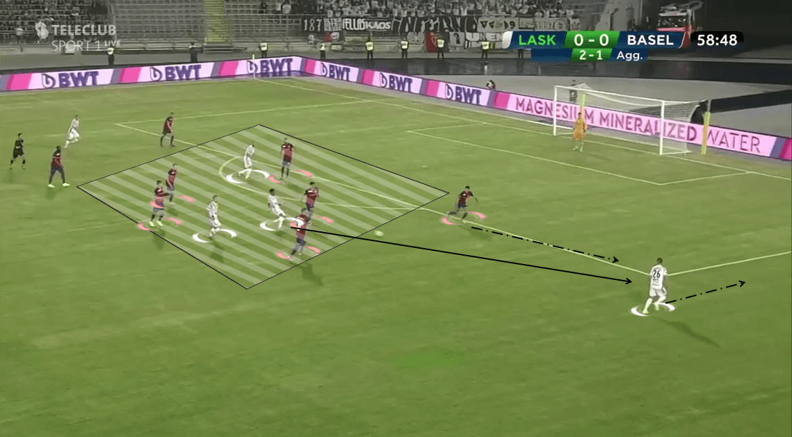 UEFA Champions League Qualifiers: LASK vs Basel - Tactical Analysis tactics