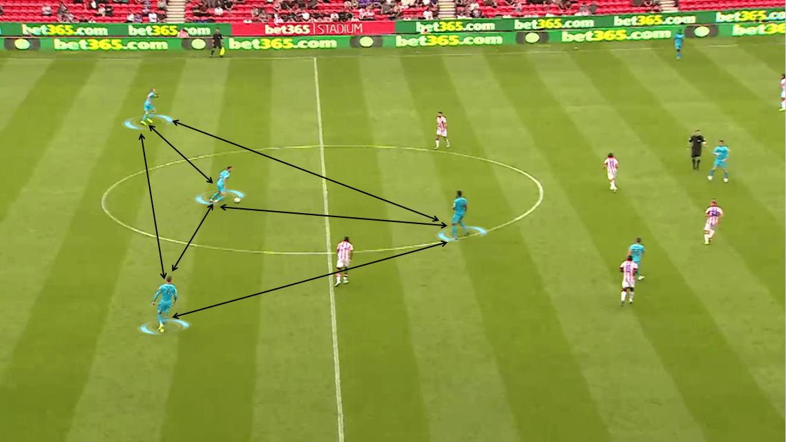 EFL Championship 2019/20: Stoke City vs Derby County - Tactical Analysis tactics