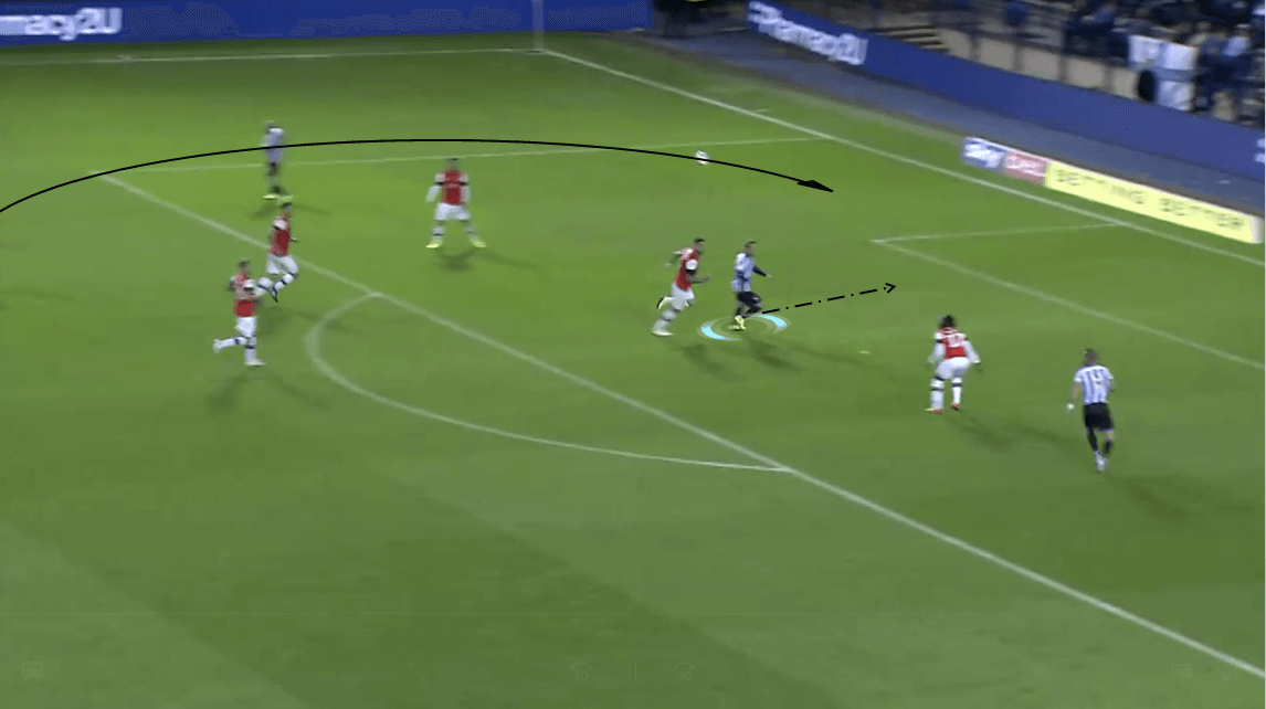 EFL Championship 2019/20: Sheffield Wednesday vs Luton Town - Tactical Analysis tactics