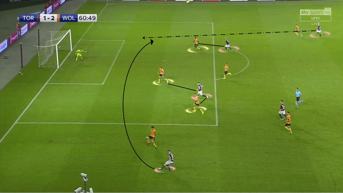 UEFA Europa League Play-off: Torino vs Wolverhampton Wanderers - Tactical Analysis