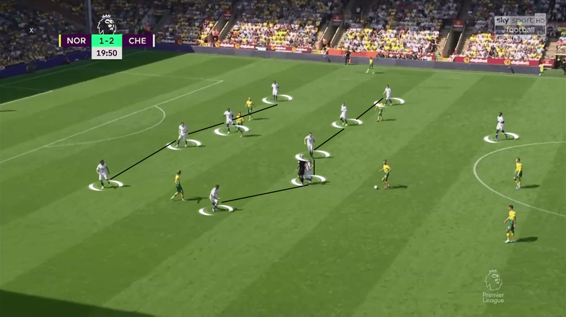 Premier League 2019/20: Norwich City vs Chelsea - Tactical Analysis tactics