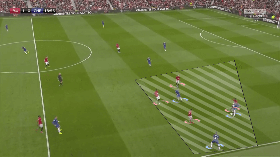 Premier League 2019/20: Manchester United vs Chelsea - Tactical Analysis tactics