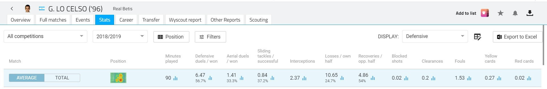 Giovanni Lo Celso 2018/19 scout report tactical analysis tactics 1