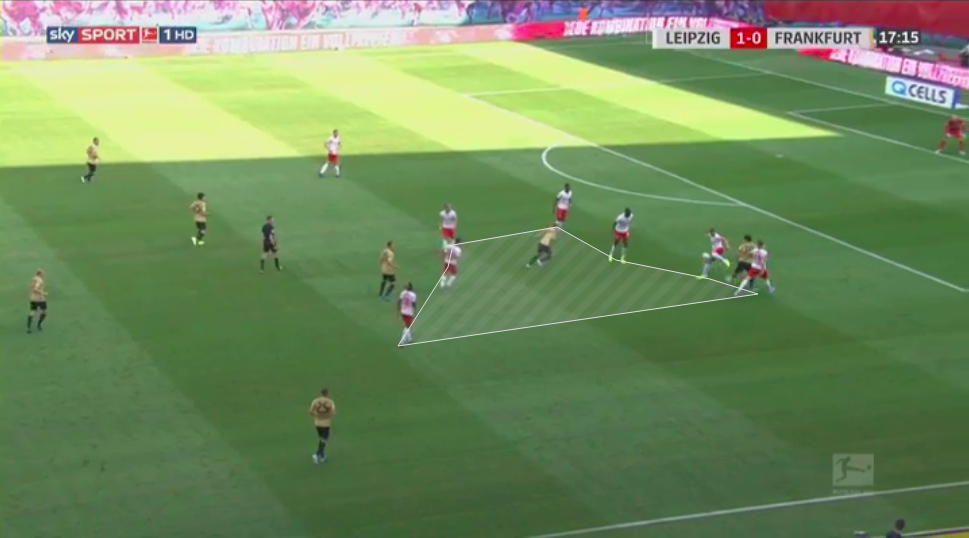 Bundesliga 2019/20: RB Leipzig vs Eintracht Frankfurt - tactical analysis tactics