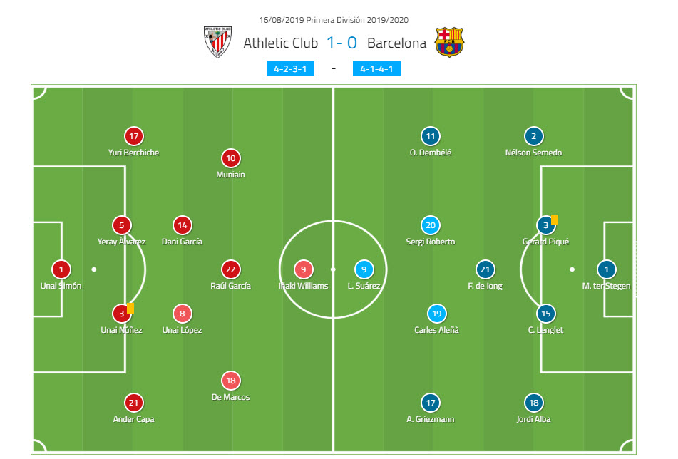 La Liga 2019/20: Athletic Bilbao vs Barcelona - tactical ...