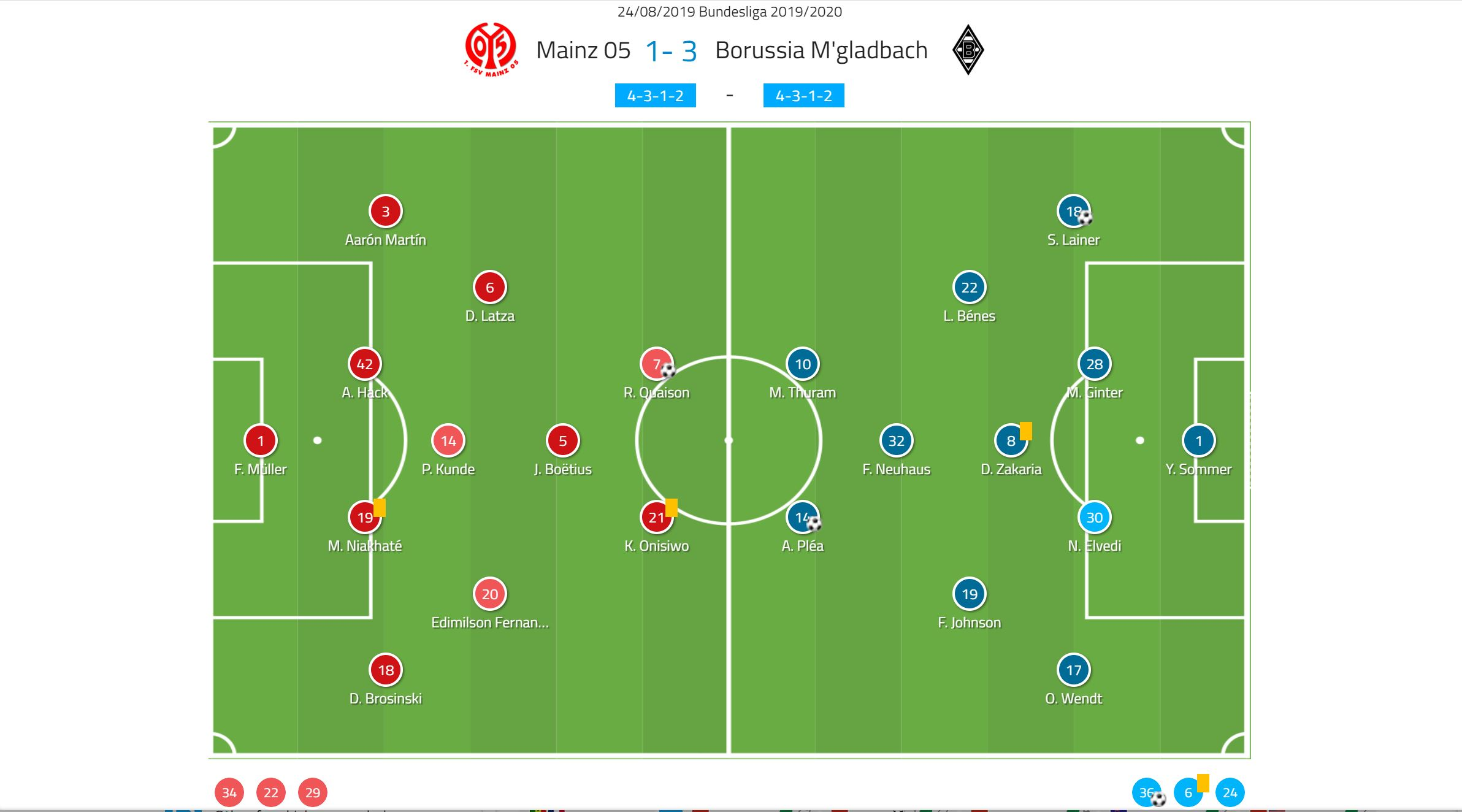 Bundesliga 2019/20: Borussia Monchengladbach vs Mainz 05 - tactical analysis tactics