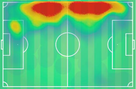 Aaron Martin 2019/20 - scout report - tactical analysis tactics