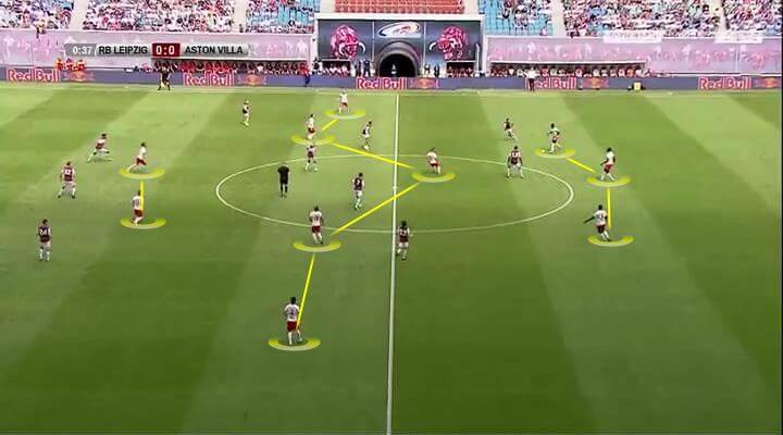 RB Leipzig 2019/20: Season Preview - scout report - tactical analysis tactics