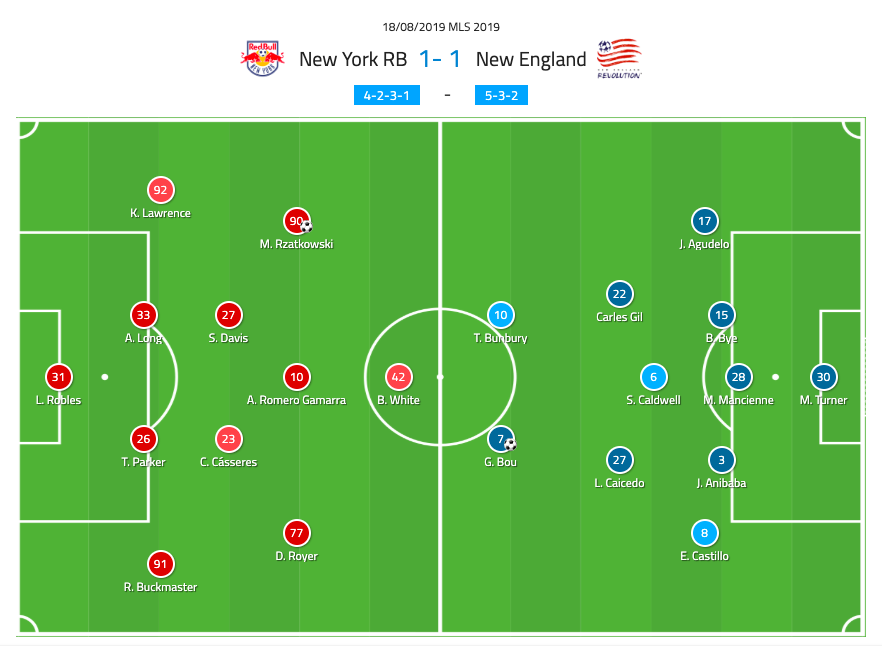 MLS 2019: New York Red Bulls vs New England Revolution - tactical analysis tactics