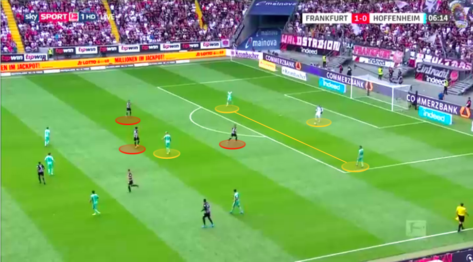 Bundesliga 2019/20: Eintracht Frankfurt vs TSG 1899 Hoffenheim - tactical analysis tactics
