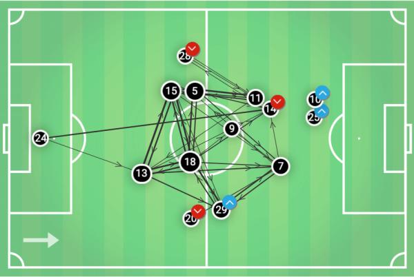 MLS 2019: DC United vs New York Red Bulls - tactical analysis tactics
