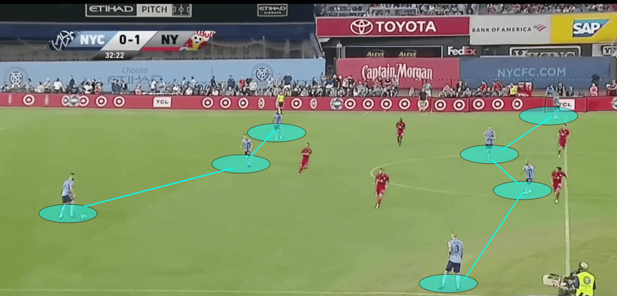 MLS 2019: New York City FC vs New York Red Bulls - Tactical Analysis Tactics