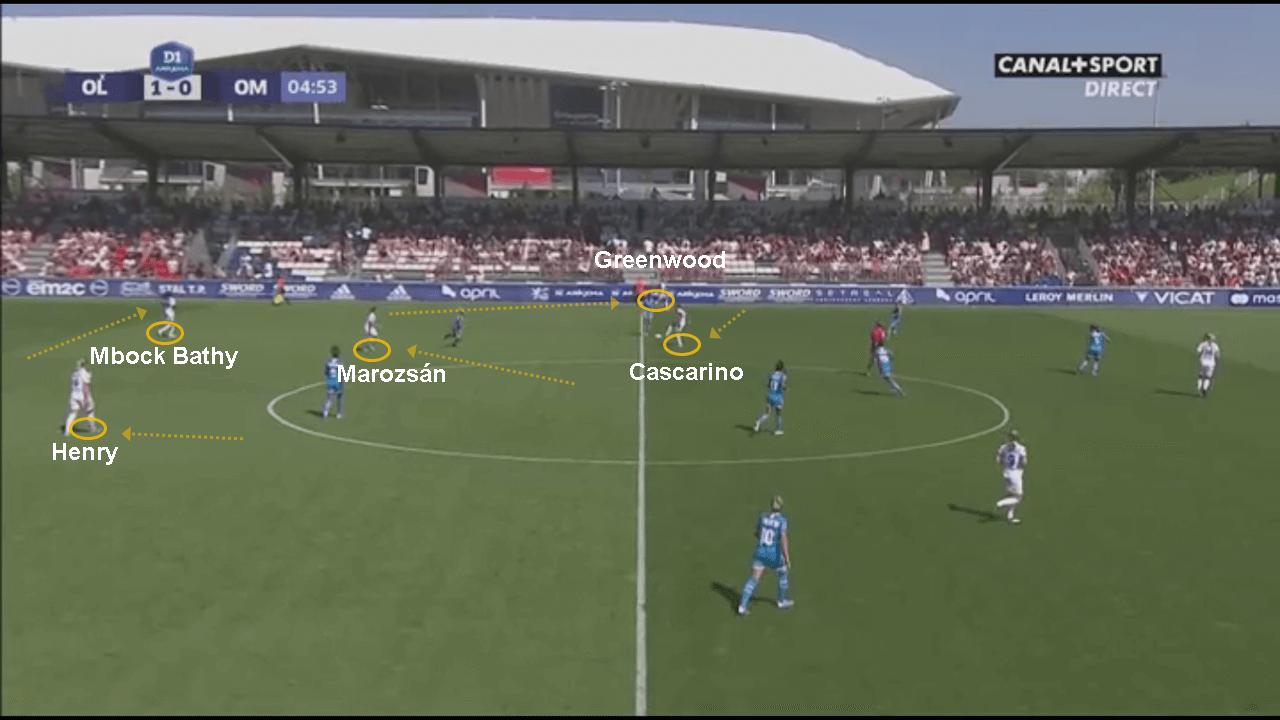 D1 Feminine 201920 Lyon Vs Marseille Tactical Analysis