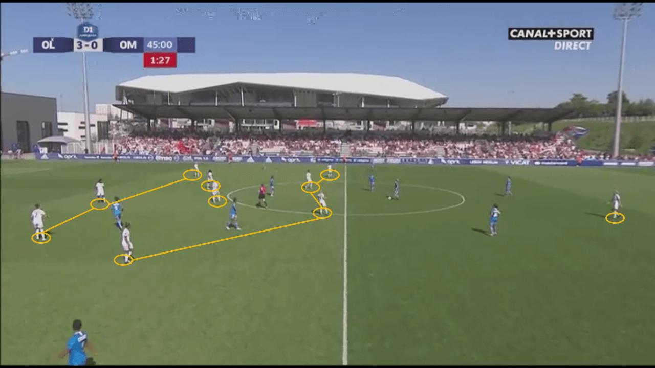 D1 Feminine 2019/20: Lyon vs Marseille - tactical analysis tactics analysis