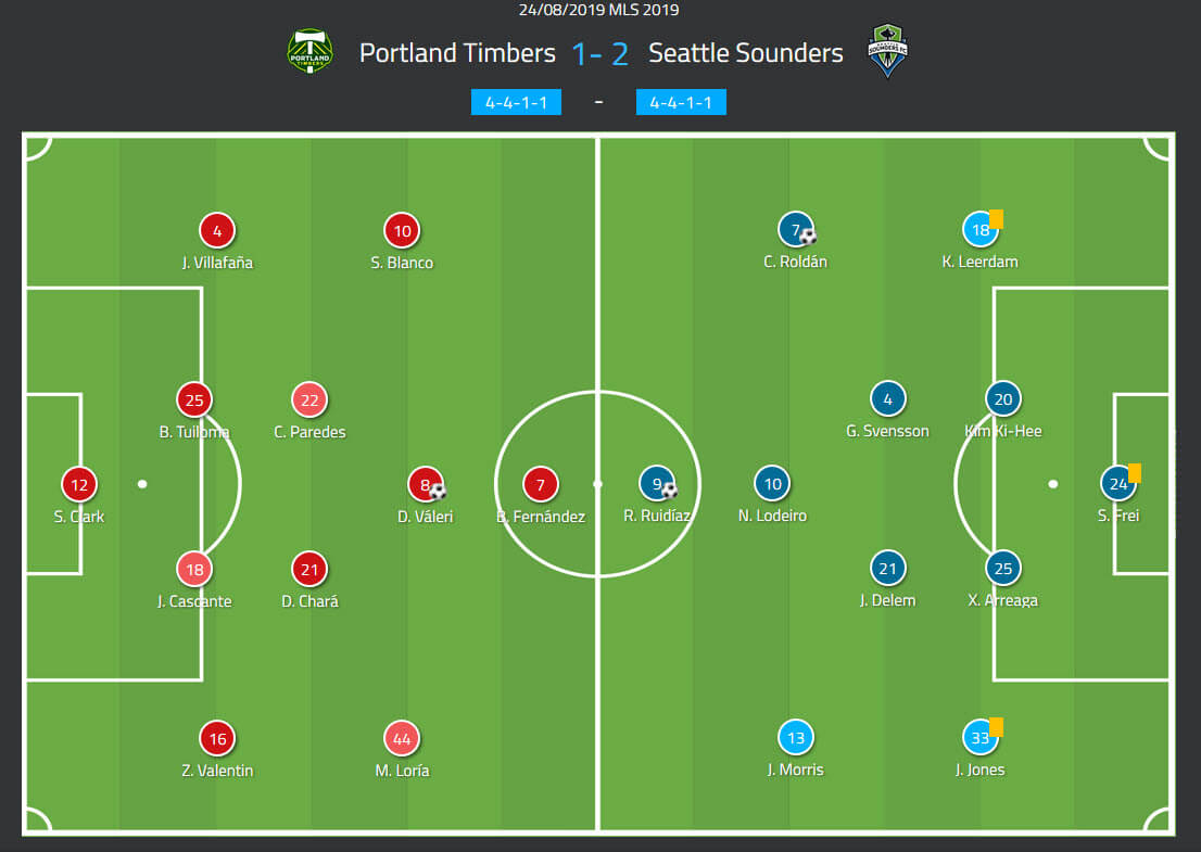 MLS 2019: Portland Timbers vs Seattle Sounders tactical analysis tactics