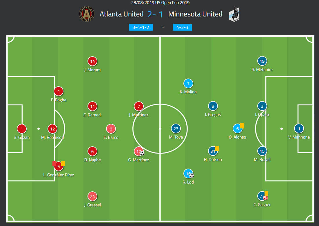 US Open Cup 2019: Atlanta United vs Minnesota United - tactical analysis tactics