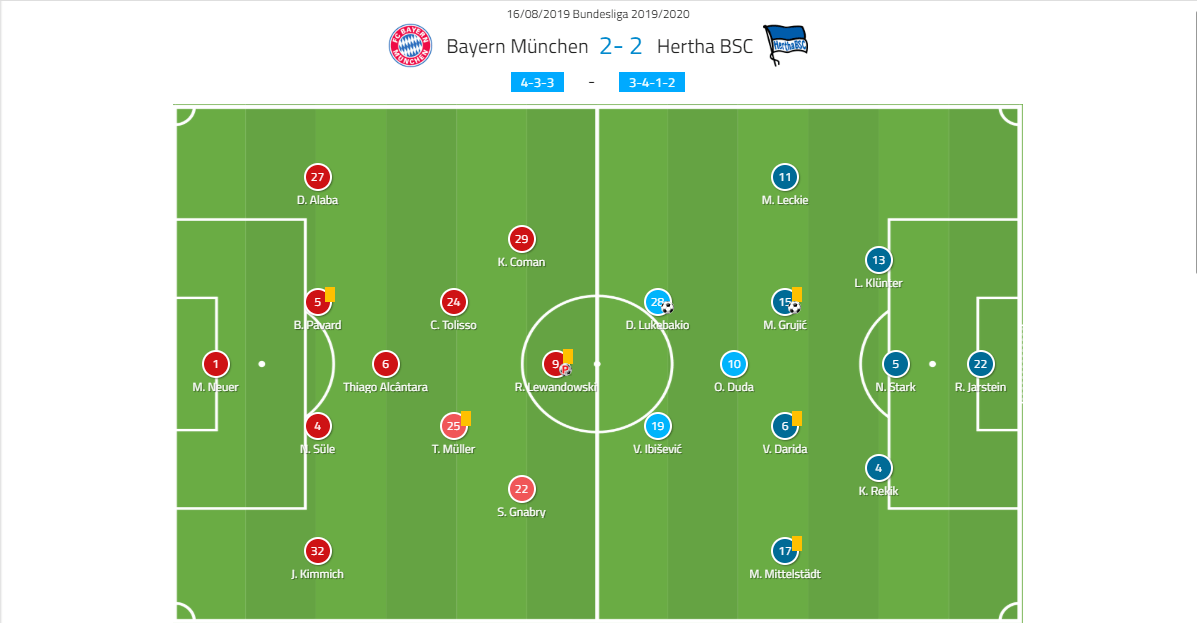 Bundesliga 2019/20: Bayern vs Hertha – Tactical analysis tactics
