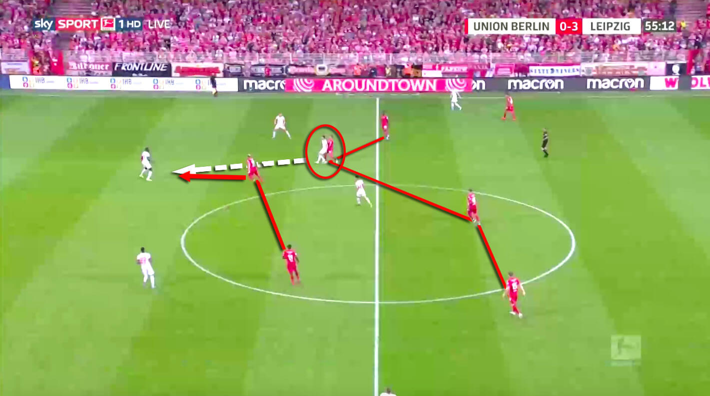 Bundesliga 2019/20: FC Union Berlin vs RB Leipzig - tactical analysis tactics