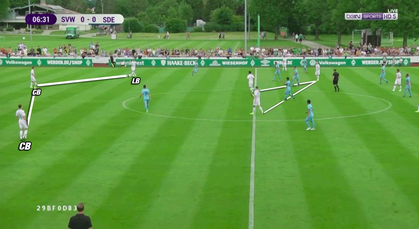 Werder Bremen 2019/20: Season Preview - scout report - tactical analysis tactics