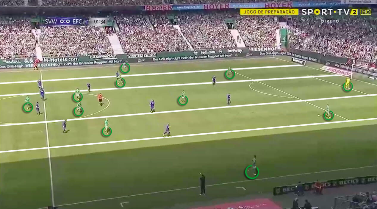 Werder Bremen 2019/20: Season Preview - scout report - tactical analysis tactics