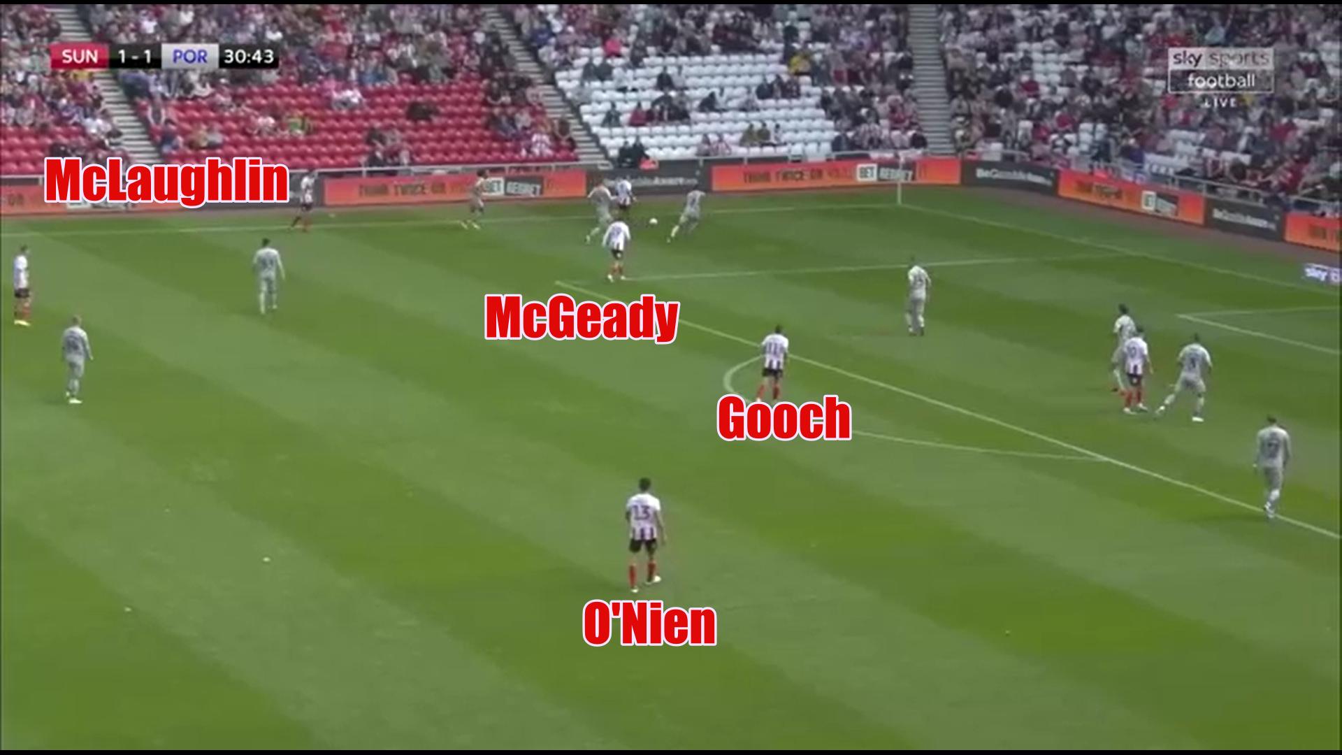 EFL League One 2019/20: Sunderland vs Portsmouth - tactical analysis tactics