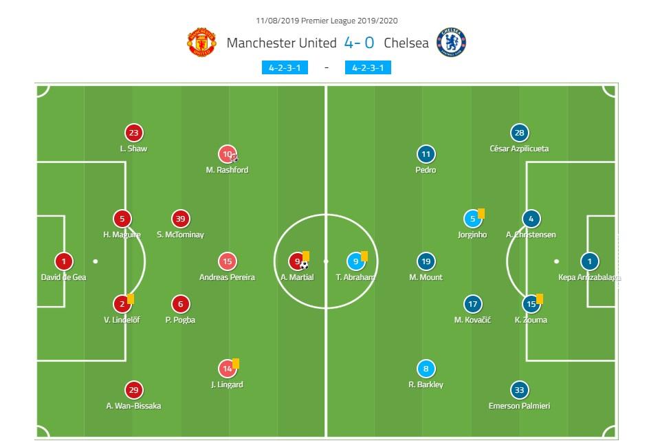 Premier League 2019/20: Manchester United vs Chelsea - tactical analysis tactics
