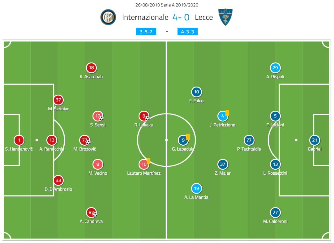 Serie A 2019/20: Inter vs Lecce – tactical analysis