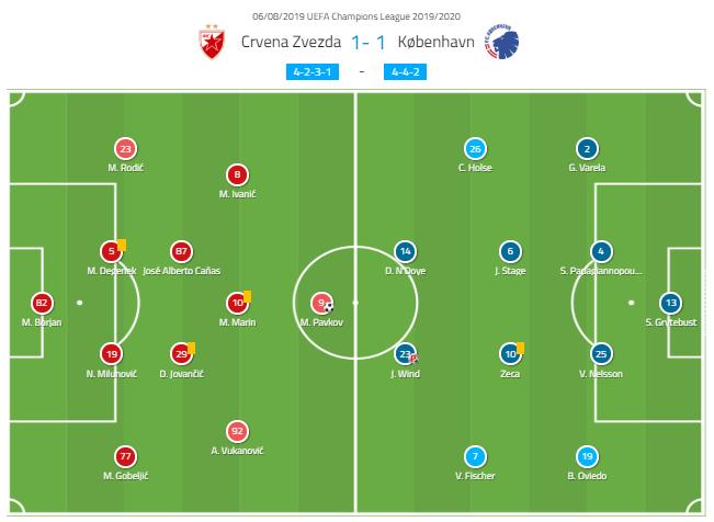 UEFA Champions League 2019/20: Red Star Belgrade vs Copenhagen - tactical analysis tactics